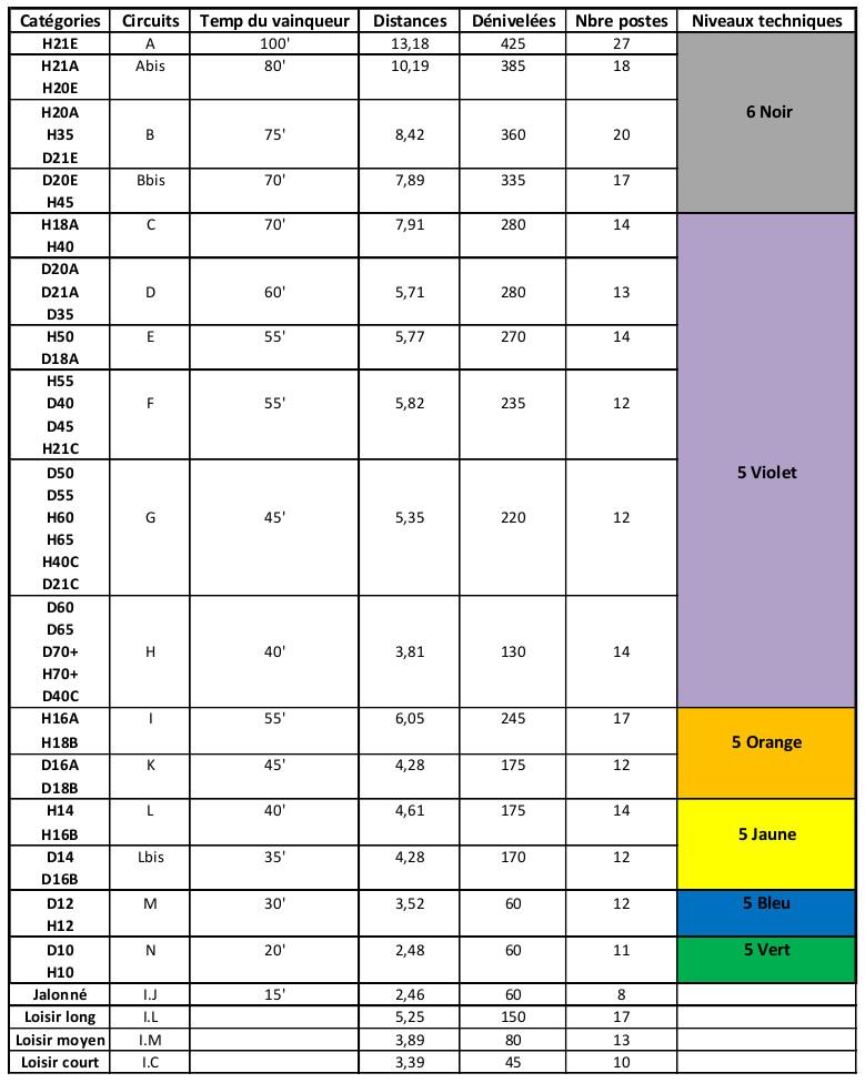 tableau catégories LD nationale 29 mai 2016